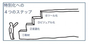4step